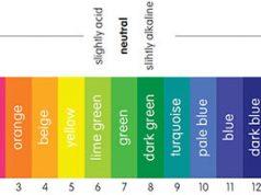 Pengertian pH